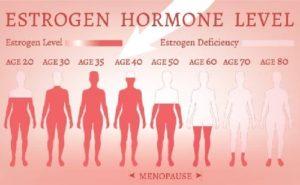 Dấu hiệu cho thấy Hormone sinh dục bị mất cân bằng